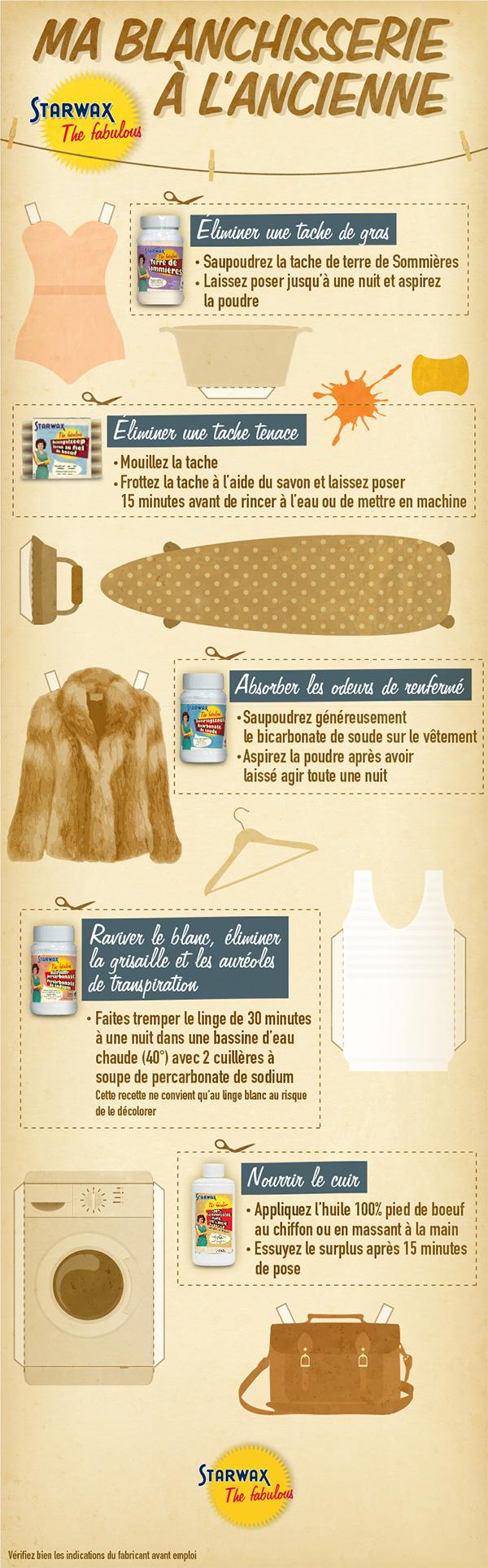 Infographie : Blanchisserie à l'ancienne